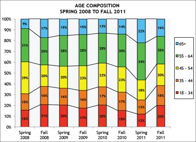 Age graph hires